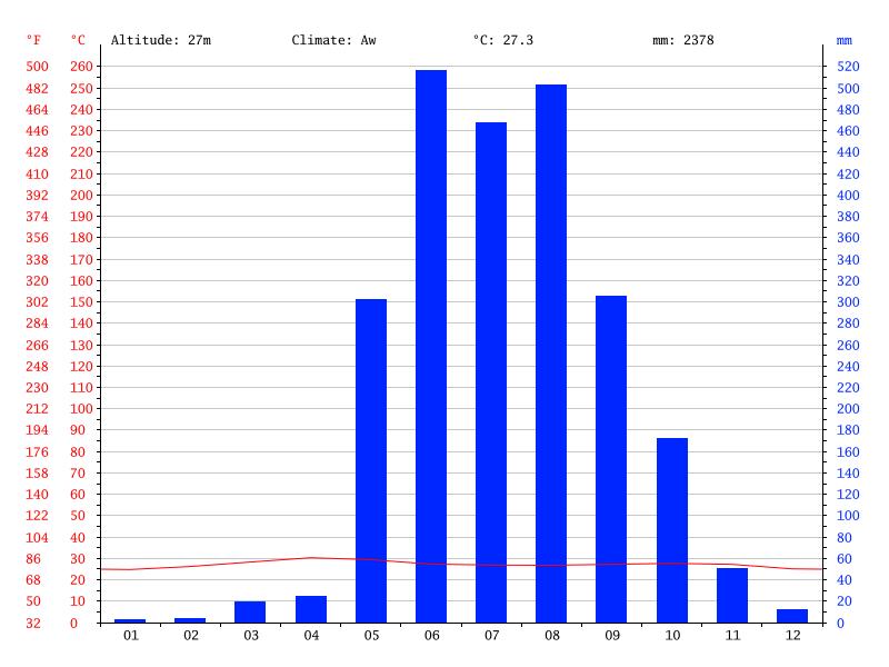 Clima en Rangún