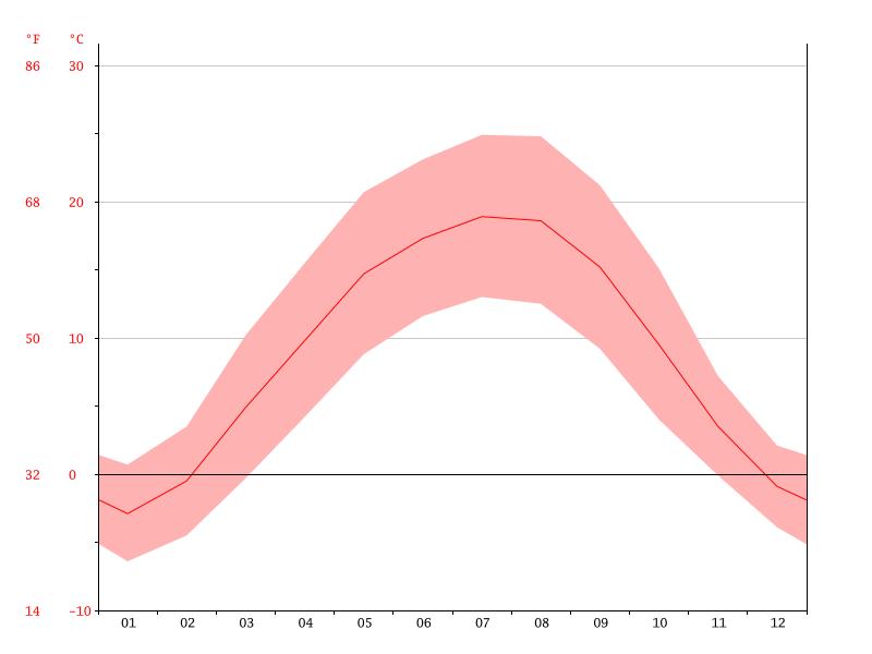 Temperaturas en Cluj-Napoca