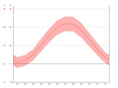 Temperaturas en Constanta