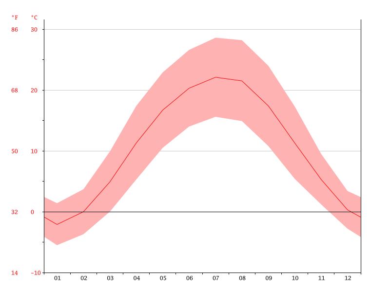 Temperaturas en Bucarest
