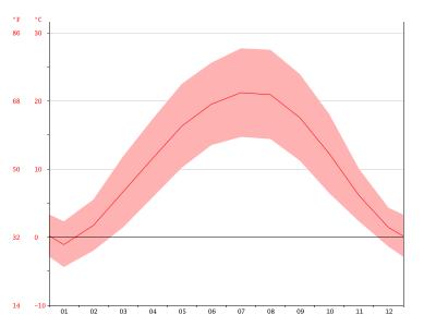 Temperaturas en Timisoara